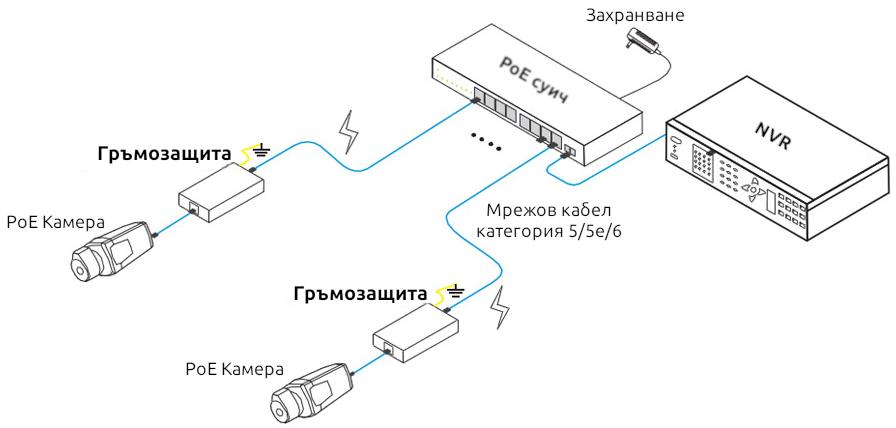 PoE Гръмозащита по Ethernet LAN Кабел