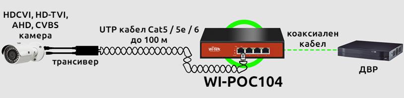 Wi-Tek - WI-POC104